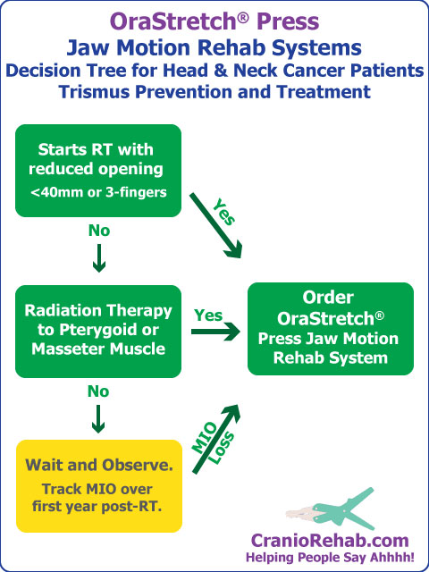 When to order a Jaw Motion Rehab System for Trismus Prevention from Radiation Therapy.